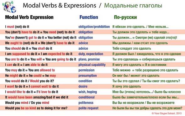 modal verbs in hindi pdf